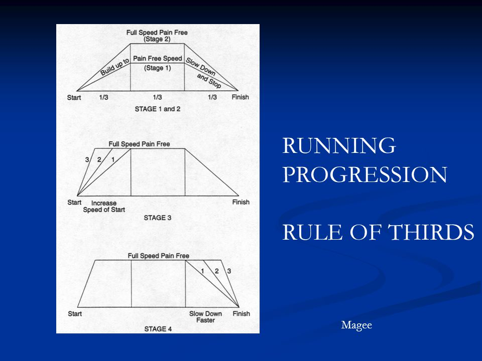 RUNNING PROGRESSION RULE OF THIRDS Magee