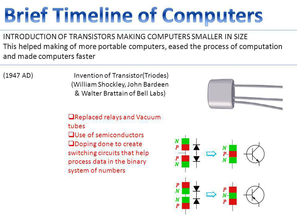 (1947 AD) Invention of Transistor(Triodes) (William Shockley, John Bardeen & Walter Brattain of Bell Labs) INTRODUCTION OF TRANSISTORS MAKING COMPUTERS SMALLER IN SIZE This helped making of more portable computers, eased the process of computation and made computers faster Replaced relays and Vacuum tubes Use of semiconductors Doping done to create switching circuits that help process data in the binary system of numbers