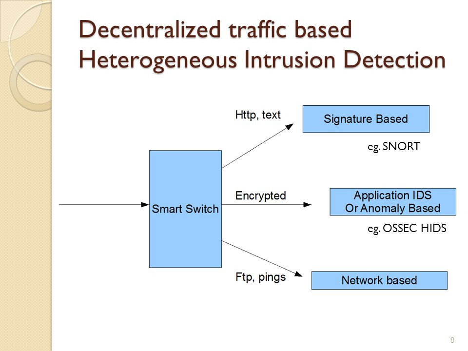 Decentralized traffic based Heterogeneous Intrusion Detection eg. SNORT eg. OSSEC HIDS 8