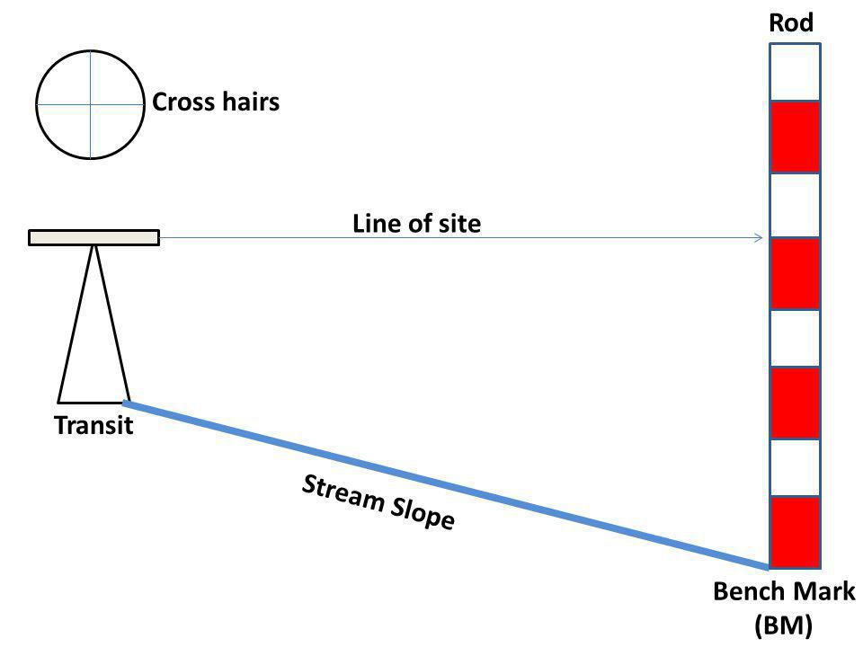 Bench Mark (BM) Transit Stream Slope Line of site Cross hairs Rod