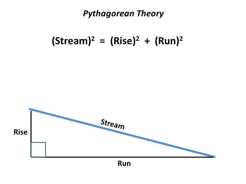 Rise Run Stream (Stream) 2 = (Rise) 2 + (Run) 2 Pythagorean Theory