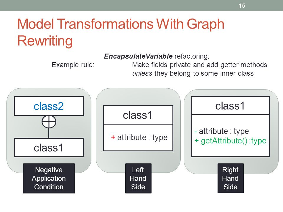 Model Transformations With Graph Rewriting 15 class1 + attribute : type class1 - attribute : type + getAttribute() :type class1 class2 Negative Application Condition Left Hand Side Right Hand Side EncapsulateVariable refactoring: Make fields private and add getter methods unless they belong to some inner class Example rule: