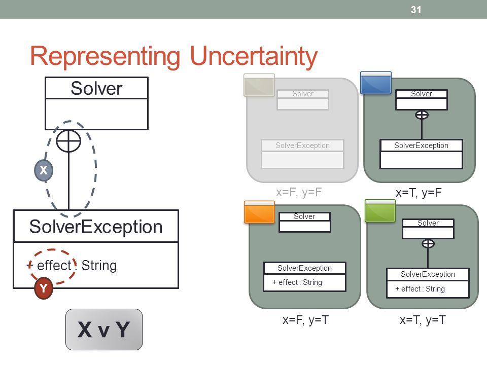 Representing Uncertainty 31 Solver SolverException + effect : String X Y Solver SolverException Solver SolverException Solver SolverException + effect : String Solver SolverException + effect : String x=F, y=F x=T, y=F x=F, y=Tx=T, y=T X v Y