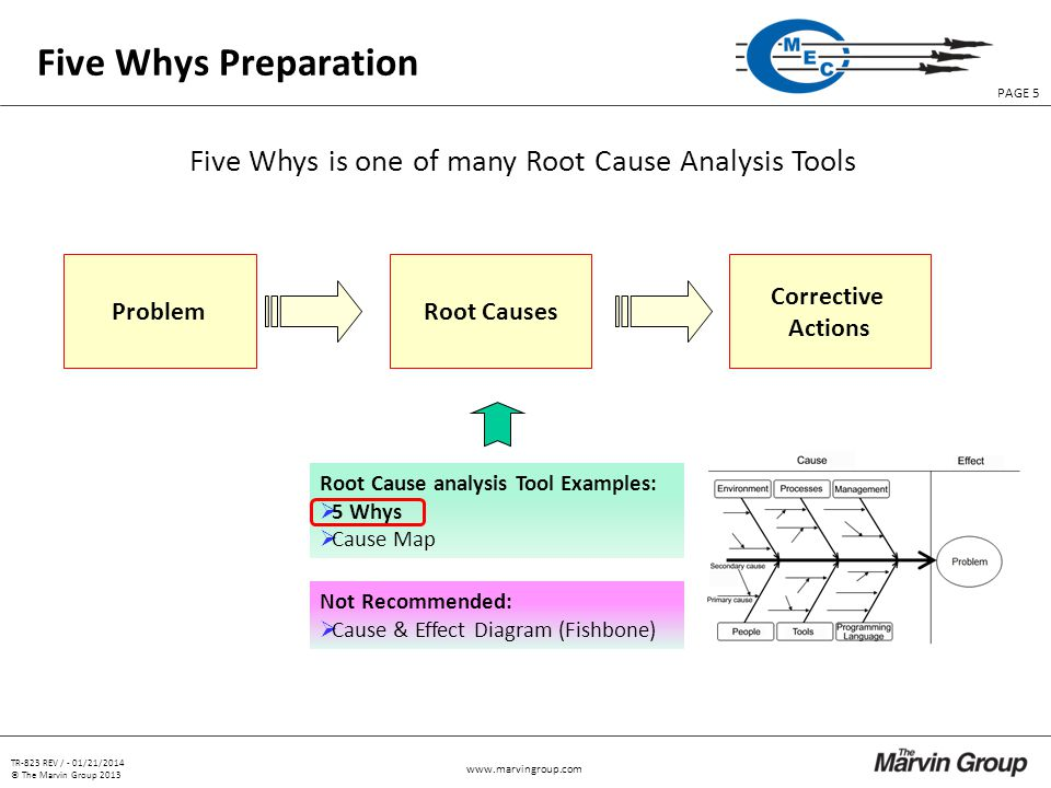 TR-823 REV / - 01/21/2014 © The Marvin Group 2013 PAGE 5   Five Whys Preparation ProblemRoot Causes Corrective Actions Root Cause analysis Tool Examples: 5 Whys Cause Map Five Whys is one of many Root Cause Analysis Tools Not Recommended: Cause & Effect Diagram (Fishbone)