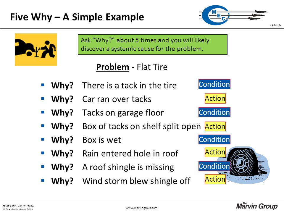 TR-823 REV / - 01/21/2014 © The Marvin Group 2013 PAGE 6   Five Why – A Simple Example Problem - Flat Tire Why.