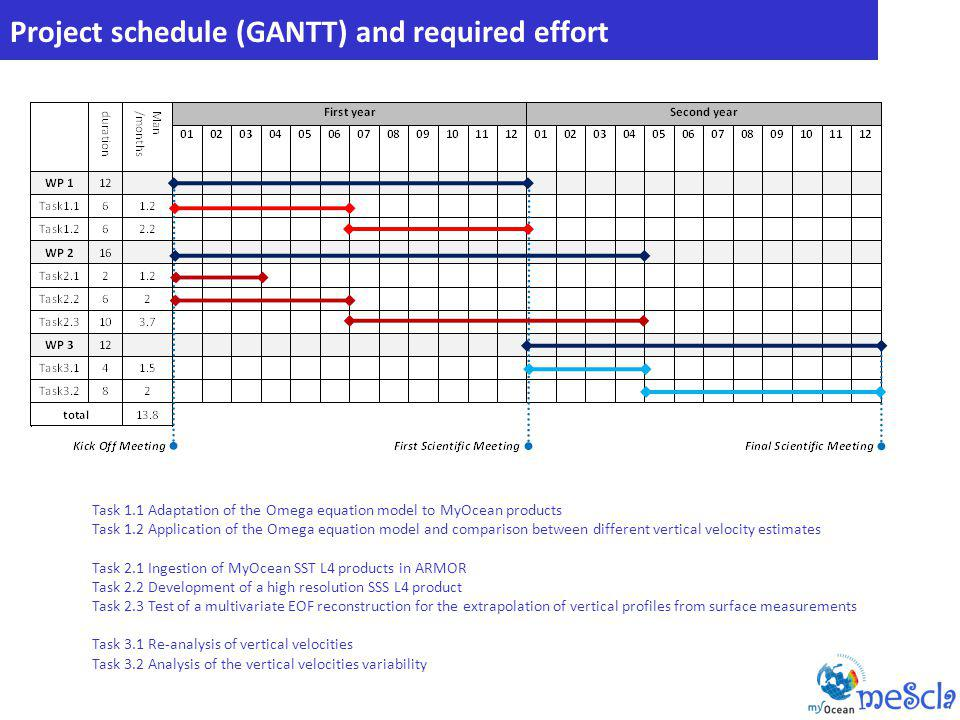 Project schedule (GANTT) and required effort Task 1.1 Adaptation of the Omega equation model to MyOcean products Task 1.2 Application of the Omega equation model and comparison between different vertical velocity estimates Task 2.1 Ingestion of MyOcean SST L4 products in ARMOR Task 2.2 Development of a high resolution SSS L4 product Task 2.3 Test of a multivariate EOF reconstruction for the extrapolation of vertical profiles from surface measurements Task 3.1 Re-analysis of vertical velocities Task 3.2 Analysis of the vertical velocities variability