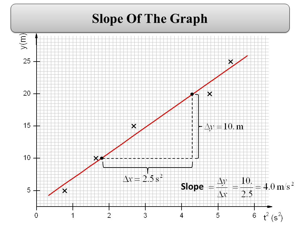 Slope Slope Of The Graph