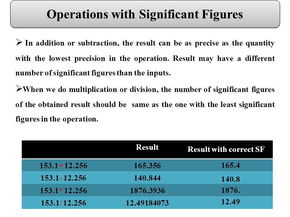 Operations with Significant Figures Result 153.1+ 12.256165.356 153.1- 12.256140.844 153.1* 12.2561876.3936 153.1/ 12.25612.49184073 165.4 140.8 1876.