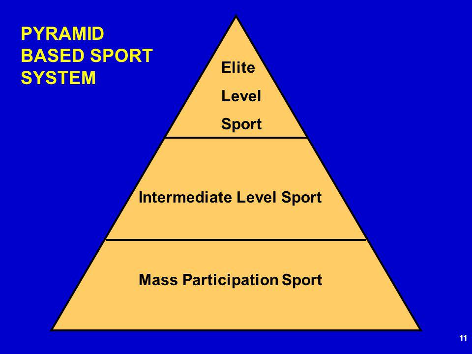 11 Elite Level Sport Intermediate Level Sport Mass Participation Sport PYRAMID BASED SPORT SYSTEM