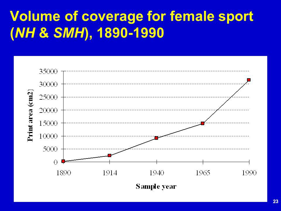 23 Volume of coverage for female sport (NH & SMH), 1890-1990