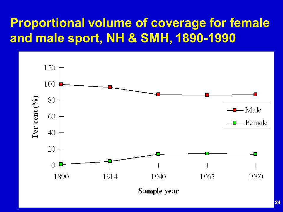 24 Proportional volume of coverage for female and male sport, NH & SMH, 1890-1990