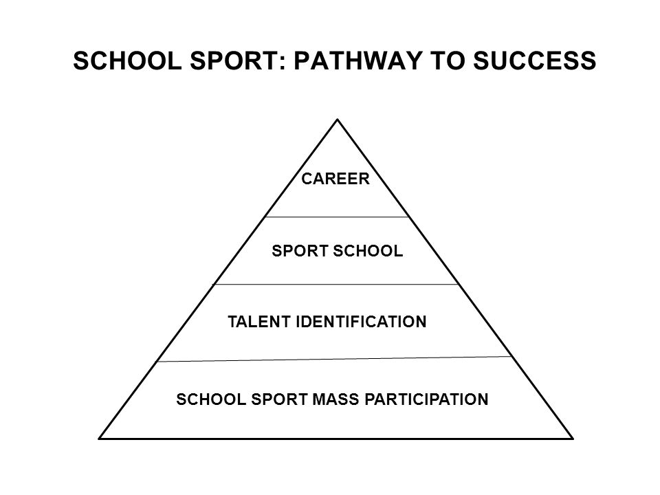 SCHOOL SPORT: PATHWAY TO SUCCESS SCHOOL SPORT MASS PARTICIPATION TALENT IDENTIFICATION SPORT SCHOOL CAREER