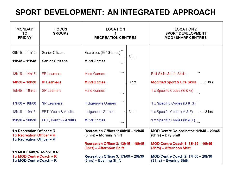 SPORT DEVELOPMENT: AN INTEGRATED APPROACH MONDAY TO FRIDAY FOCUS GROUPS LOCATION 1 RECREATION CENTRES LOCATION 2 SPORT DEVELOPMENT MOD / SHARP CENTRES 09h15 – 11h15 11h45 – 12h45 13h15 – 14h15 14h30 – 15h30 15h45 – 16h45 17h00 – 18h00 18h15 – 19h15 19h30 – 20h30 Senior Citizens FP Learners IP Learners SP Learners FET, Youth & Adults Exercises (G / Games) Mind Games Indigenous Games Mind Games 3 hrs Ball Skills & Life Skills Modified Sport & Life Skills 1 x Specific Codes (B & G) 1 x Specific Codes (M & F) 3 hrs 1 x Recreation Officer = R 1 x MOD Centre Co-ord.