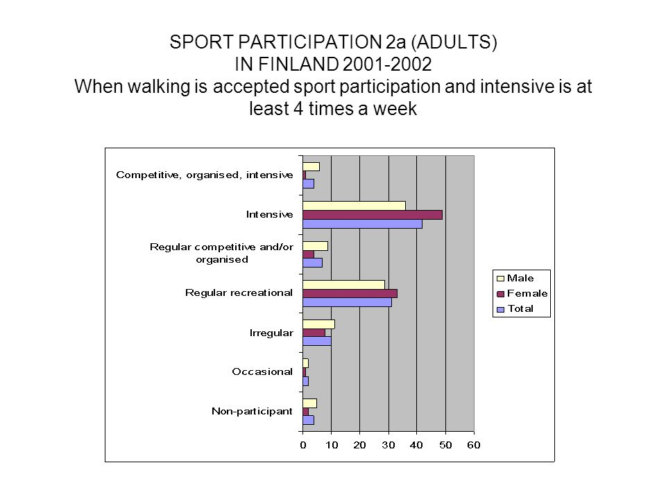 SPORT PARTICIPATION 2a (ADULTS) IN FINLAND 2001-2002 When walking is accepted sport participation and intensive is at least 4 times a week