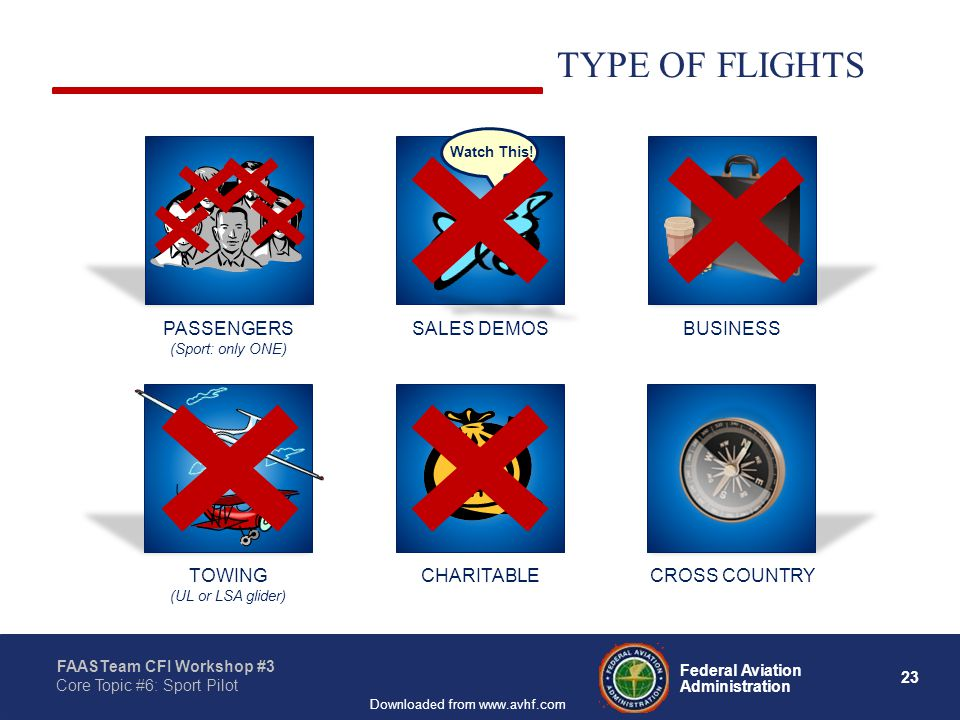 23 Federal Aviation Administration FAASTeam CFI Workshop #3 Core Topic #6: Sport Pilot Downloaded from www.avhf.com SPORT PILOT LIMITATIONS: TYPE OF FLIGHTS CHARITABLE SALES DEMOS Watch This.