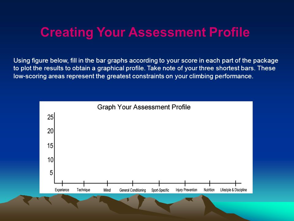 Creating Your Assessment Profile Using figure below, fill in the bar graphs according to your score in each part of the package to plot the results to obtain a graphical profile.