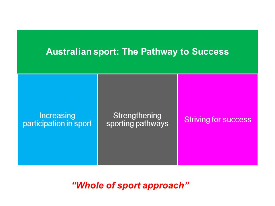 Australian sport: The Pathway to Success Increasing participation in sport Strengthening sporting pathways Striving for success Whole of sport approach