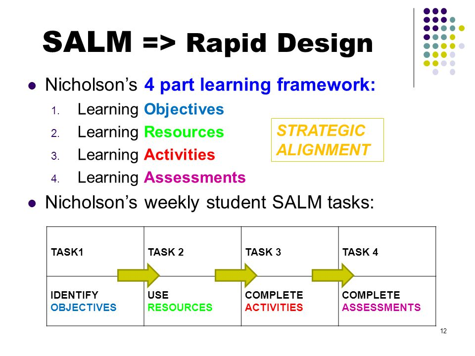 Nicholsons 4 part learning framework: 1. Learning Objectives 2.