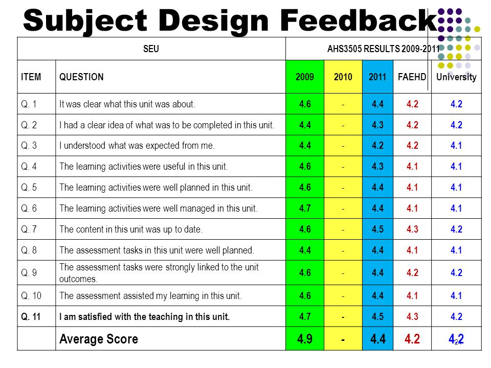 Subject Design Feedback 21 SEUAHS3505 RESULTS 2009-2011 ITEMQUESTION200920102011FAEHDUniversity Q.