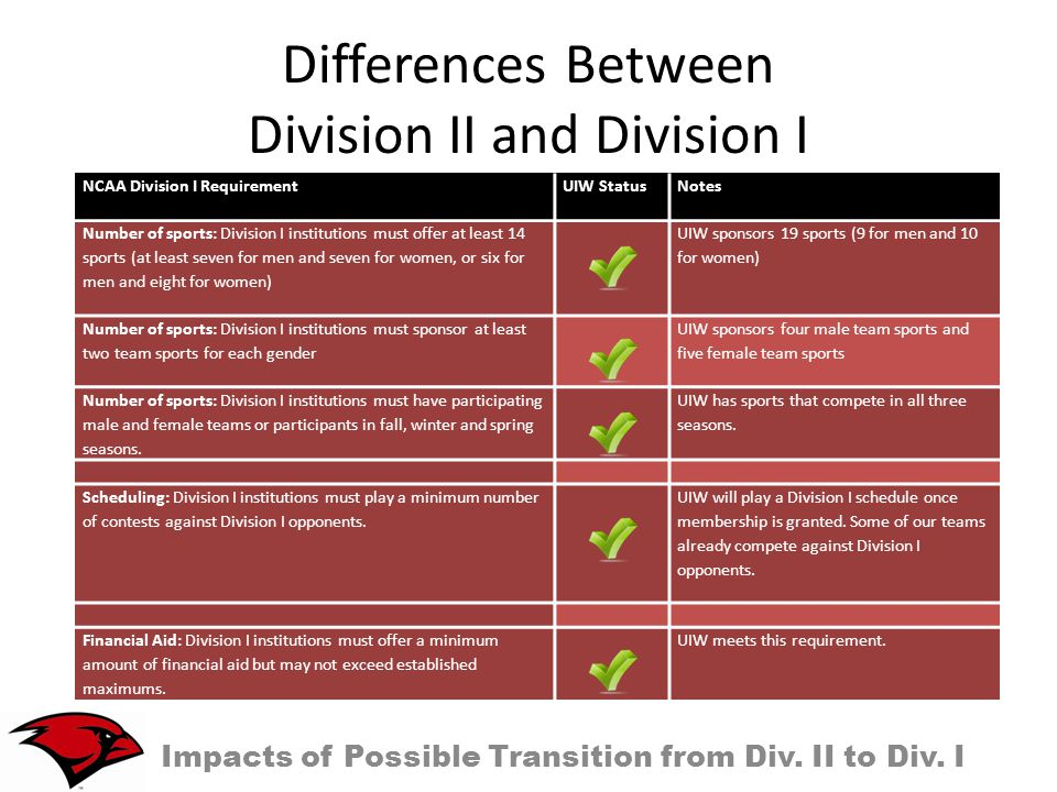 Differences Between Division II and Division I Impacts of Possible Transition from Div.