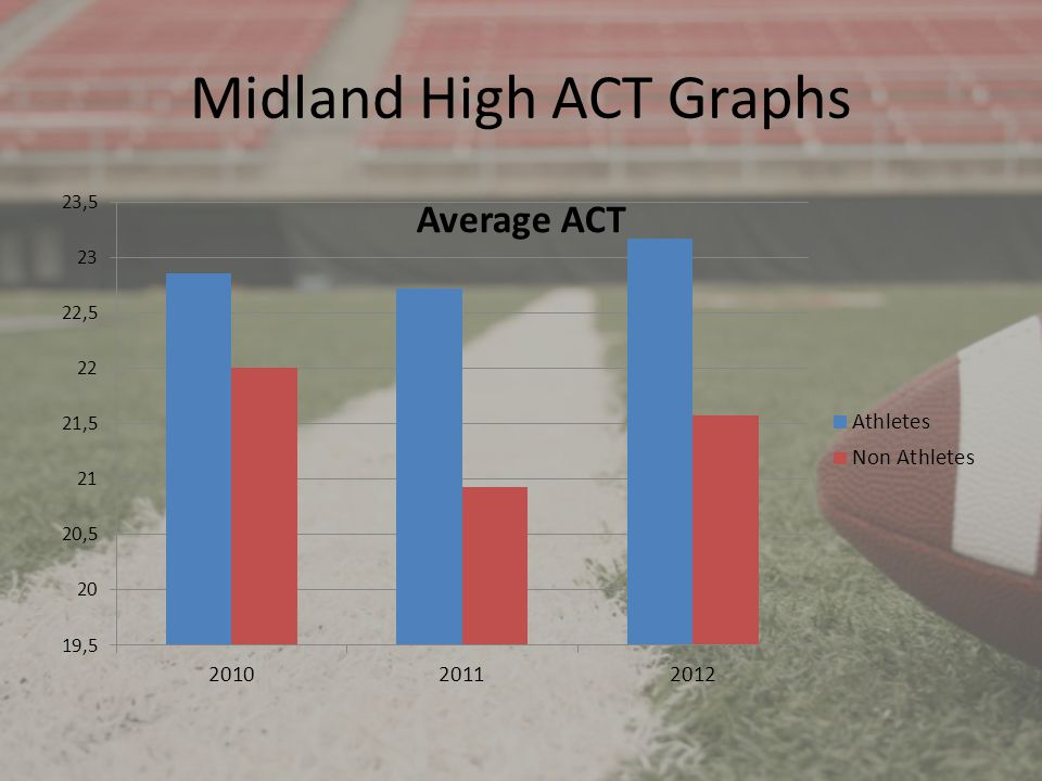 Midland High ACT Graphs
