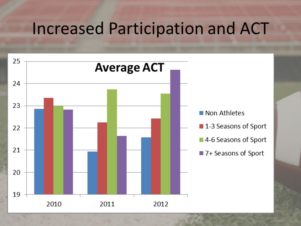Increased Participation and ACT