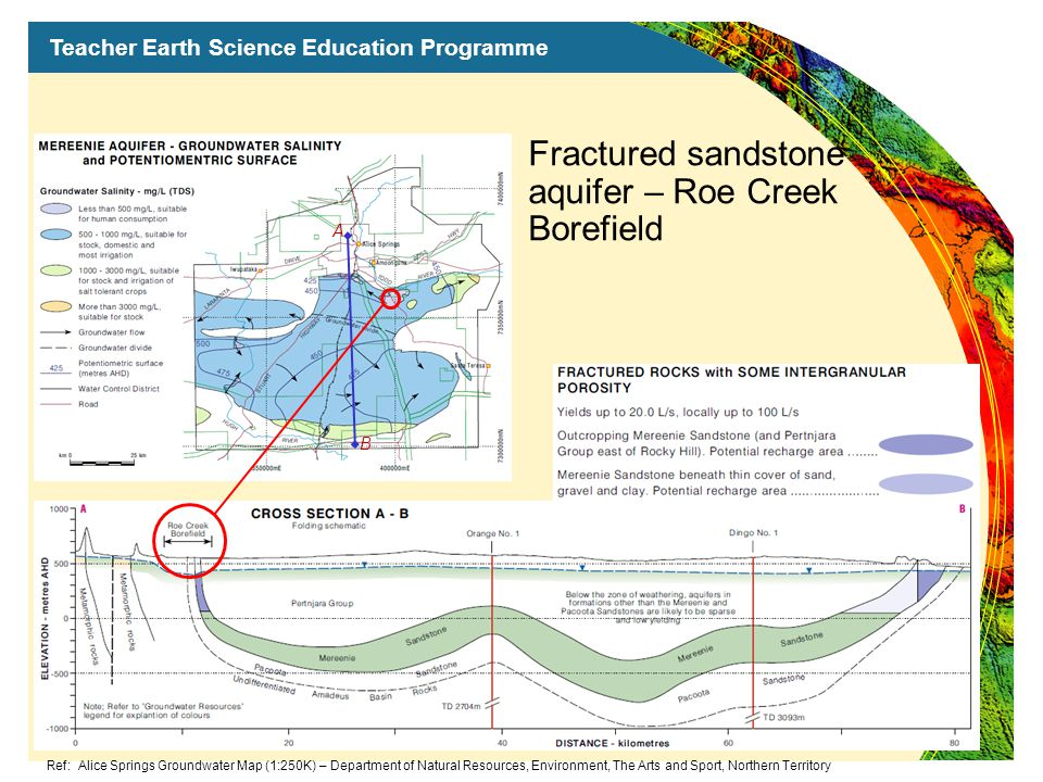 Teacher Earth Science Education Programme Fractured sandstone aquifer – Roe Creek Borefield A B Ref: Alice Springs Groundwater Map (1:250K) – Department of Natural Resources, Environment, The Arts and Sport, Northern Territory