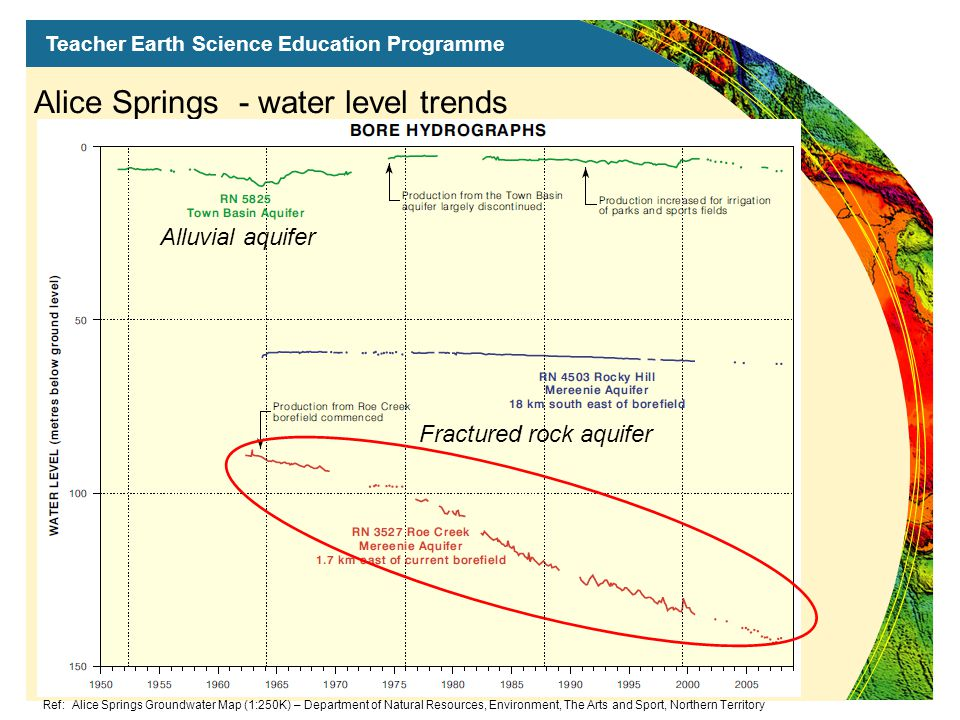 Teacher Earth Science Education Programme Alice Springs - water level trends Fractured rock aquifer Alluvial aquifer Ref: Alice Springs Groundwater Map (1:250K) – Department of Natural Resources, Environment, The Arts and Sport, Northern Territory