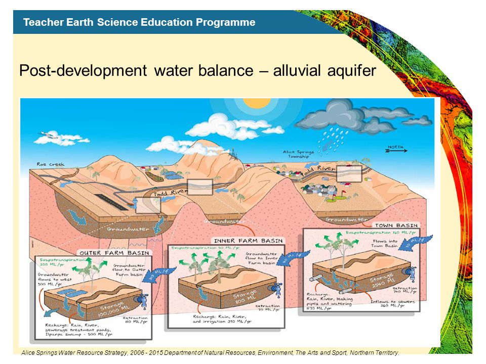 Teacher Earth Science Education Programme Post-development water balance – alluvial aquifer Alice Springs Water Resource Strategy, 2006 - 2015 Department of Natural Resources, Environment, The Arts and Sport, Northern Territory.
