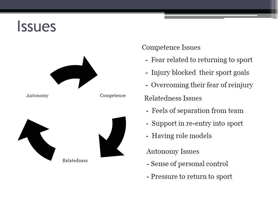 Issues Competence Relatedness Autonomy Competence Issues - Fear related to returning to sport - Injury blocked their sport goals - Overcoming their fear of reinjury Relatedness Issues - Feels of separation from team - Support in re-entry into sport - Having role models Autonomy Issues - Sense of personal control - Pressure to return to sport