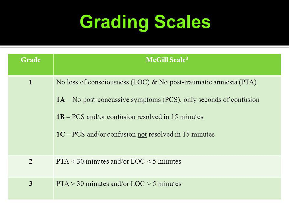 GradeMcGill Scale 3 1No loss of consciousness (LOC) & No post-traumatic amnesia (PTA) 1A – No post-concussive symptoms (PCS), only seconds of confusion 1B – PCS and/or confusion resolved in 15 minutes 1C – PCS and/or confusion not resolved in 15 minutes 2PTA < 30 minutes and/or LOC < 5 minutes 3PTA > 30 minutes and/or LOC > 5 minutes