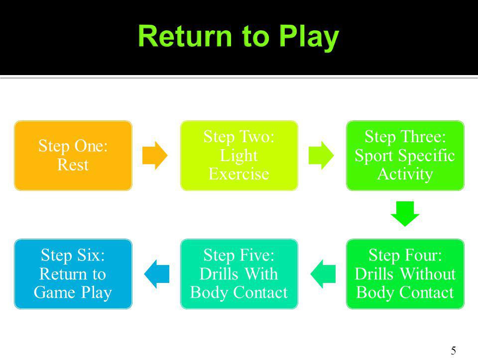 Step One: Rest Step Two: Light Exercise Step Three: Sport Specific Activity Step Four: Drills Without Body Contact Step Five: Drills With Body Contact Step Six: Return to Game Play 5