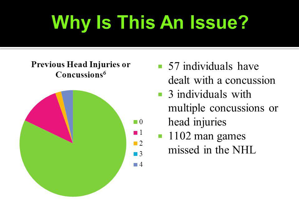 57 individuals have dealt with a concussion 3 individuals with multiple concussions or head injuries 1102 man games missed in the NHL