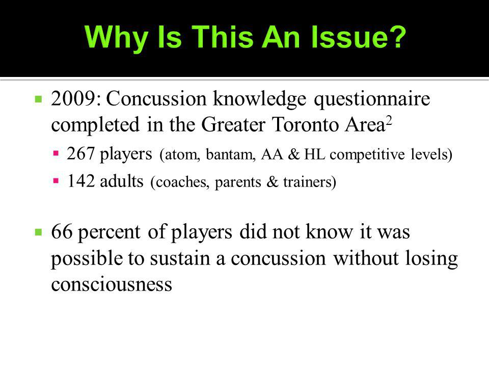2009: Concussion knowledge questionnaire completed in the Greater Toronto Area players (atom, bantam, AA & HL competitive levels) 142 adults (coaches, parents & trainers) 66 percent of players did not know it was possible to sustain a concussion without losing consciousness