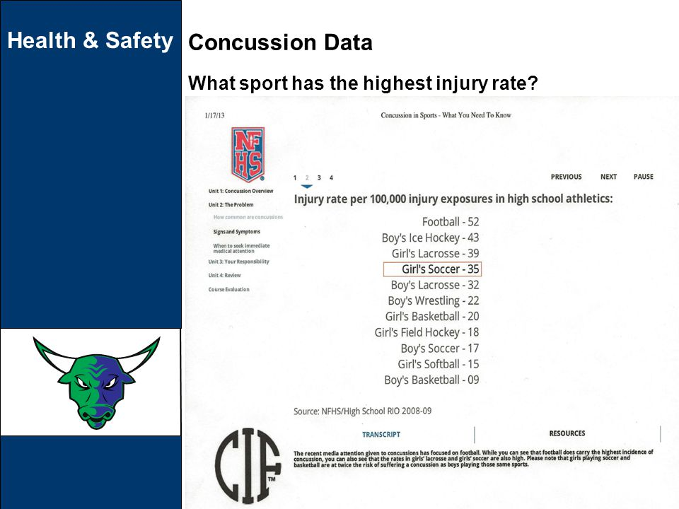 Health & Safety Concussion Data What sport has the highest injury rate