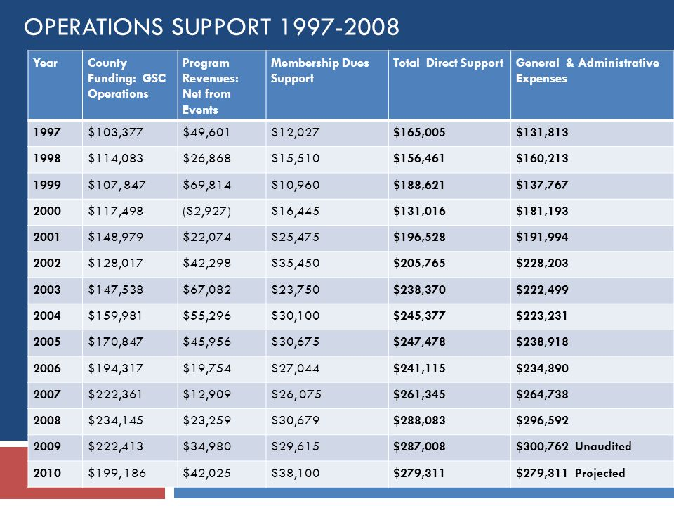 OPERATIONS SUPPORT 1997-2008 YearCounty Funding: GSC Operations Program Revenues: Net from Events Membership Dues Support Total Direct SupportGeneral & Administrative Expenses 1997$103,377$49,601$12,027$165,005$131,813 1998$114,083$26,868$15,510$156,461$160,213 1999$107, 847$69,814$10,960$188,621$137,767 2000$117,498($2,927)$16,445$131,016$181,193 2001$148,979$22,074$25,475$196,528$191,994 2002$128,017$42,298$35,450$205,765$228,203 2003$147,538$67,082$23,750$238,370$222,499 2004$159,981$55,296$30,100$245,377$223,231 2005$170,847$45,956$30,675$247,478$238,918 2006$194,317$19,754$27,044$241,115$234,890 2007$222,361$12,909$26, 075$261,345$264,738 2008$234,145$23,259$30,679$288,083$296,592 2009$222,413$34,980$29,615$287,008$300,762 Unaudited 2010$199, 186$42,025$38,100$279,311$279,311 Projected