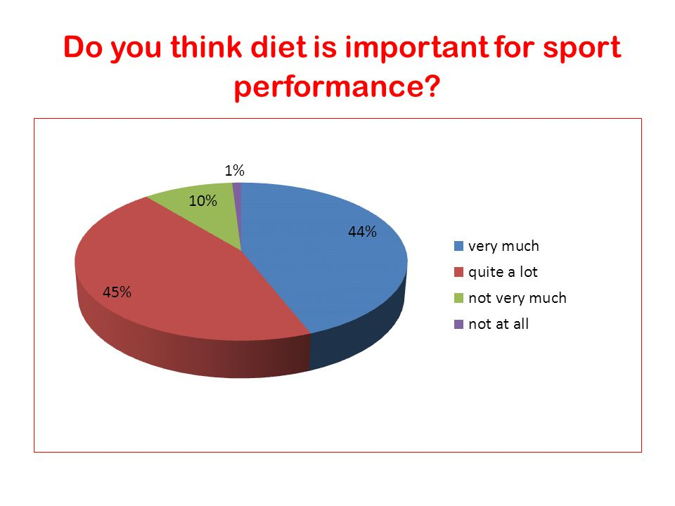 Do you think diet is important for sport performance
