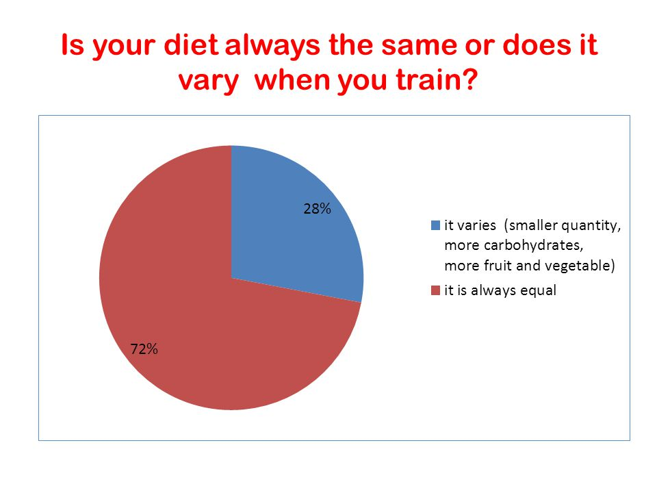 Is your diet always the same or does it vary when you train