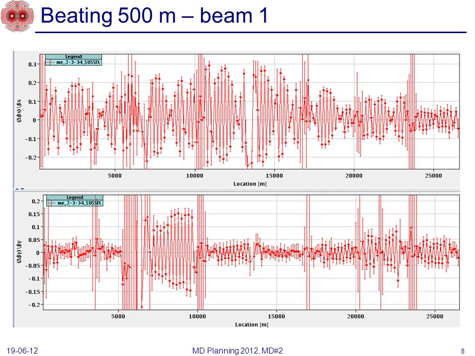 Beating 500 m – beam 1 MD Planning 2012, MD#2 19-06-12 8