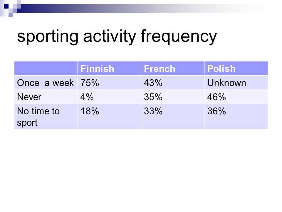 sporting activity frequency FinnishFrenchPolish Once a week75%43%Unknown Never4%35%46% No time to sport 18%33%36%