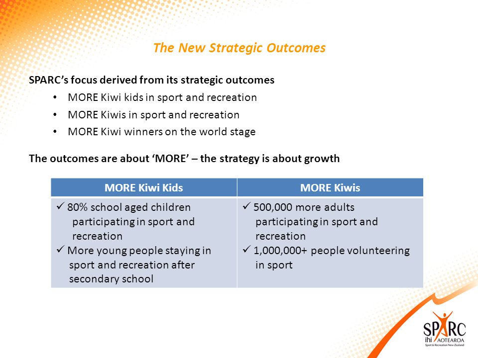 The New Strategic Outcomes SPARCs focus derived from its strategic outcomes MORE Kiwi kids in sport and recreation MORE Kiwis in sport and recreation MORE Kiwi winners on the world stage The outcomes are about MORE – the strategy is about growth MORE Kiwi KidsMORE Kiwis 80% school aged children participating in sport and recreation More young people staying in sport and recreation after secondary school 500,000 more adults participating in sport and recreation 1,000,000+ people volunteering in sport