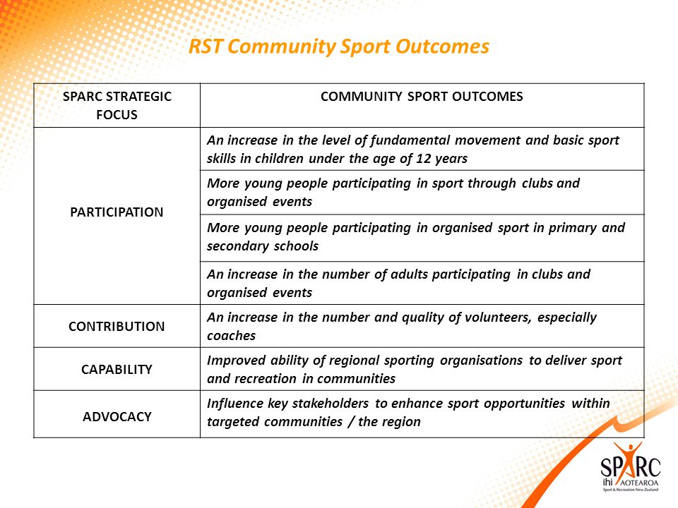 RST Community Sport Outcomes SPARC STRATEGIC FOCUS COMMUNITY SPORT OUTCOMES PARTICIPATION An increase in the level of fundamental movement and basic sport skills in children under the age of 12 years More young people participating in sport through clubs and organised events More young people participating in organised sport in primary and secondary schools An increase in the number of adults participating in clubs and organised events CONTRIBUTION An increase in the number and quality of volunteers, especially coaches CAPABILITY Improved ability of regional sporting organisations to deliver sport and recreation in communities ADVOCACY Influence key stakeholders to enhance sport opportunities within targeted communities / the region