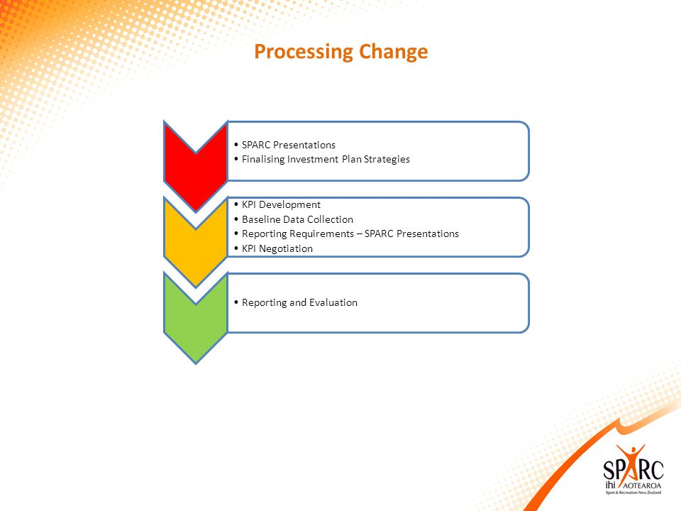 Processing Change SPARC Presentations Finalising Investment Plan Strategies KPI Development Baseline Data Collection Reporting Requirements – SPARC Presentations KPI Negotiation Reporting and Evaluation