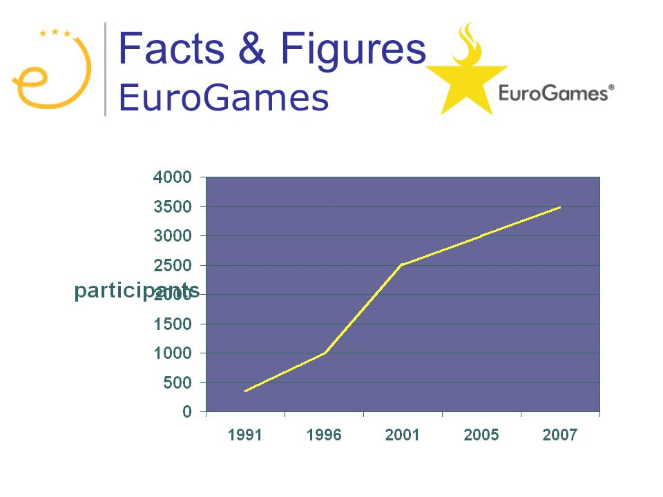 Facts & Figures EuroGames