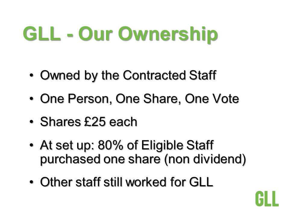 GLL - Our Ownership Owned by the Contracted StaffOwned by the Contracted Staff One Person, One Share, One VoteOne Person, One Share, One Vote Shares £25 eachShares £25 each At set up: 80% of Eligible Staff purchased one share (non dividend)At set up: 80% of Eligible Staff purchased one share (non dividend) Other staff still worked for GLLOther staff still worked for GLL