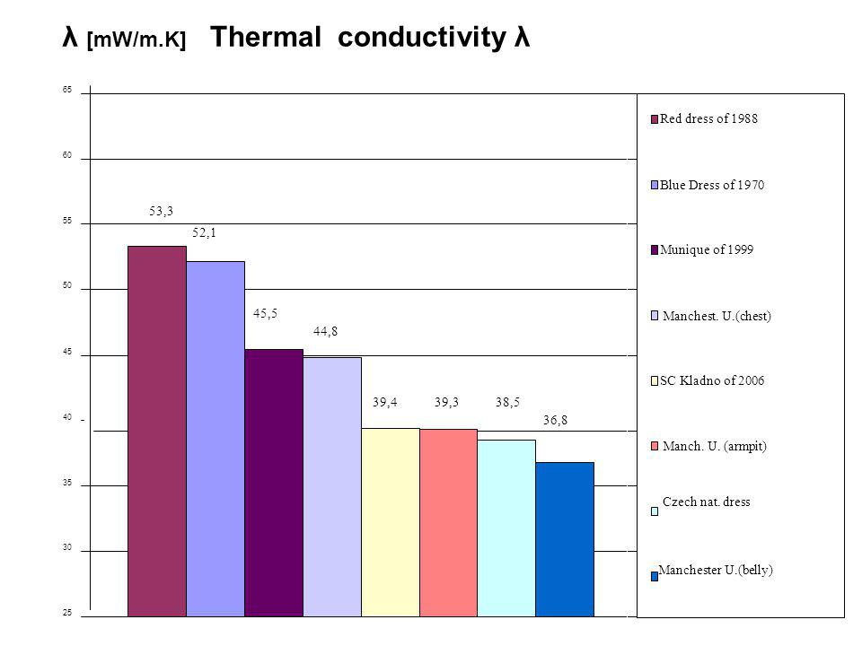 Thermal conductivity λ 53,3 52,1 45,5 44,8 39,439,338,5 36,8 25 30 35 40 45 50 55 60 65 λ [mW/m.K] Red dress of 1988 Blue Dress of 1970 Munique of 1999 Manchest.