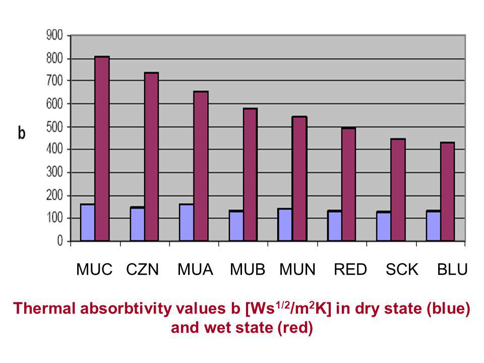 MUC CZN MUA MUB MUN RED SCK BLU Thermal absorbtivity values b [Ws 1/2 /m 2 K] in dry state (blue) and wet state (red)