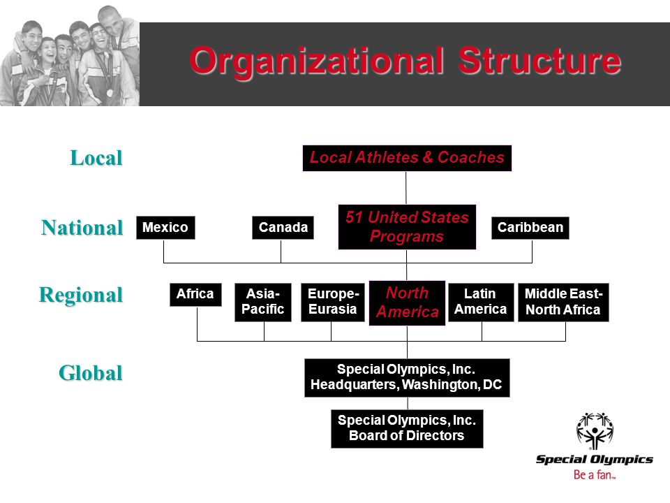Organizational Structure Local Athletes & Coaches 51 United States Programs North America Special Olympics, Inc.