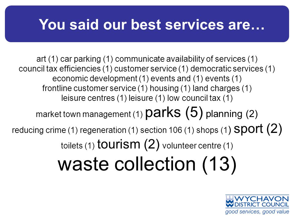You said our best services are… art (1) car parking (1) communicate availability of services (1) council tax efficiencies (1) customer service (1) democratic services (1) economic development (1) events and (1) events (1) frontline customer service (1) housing (1) land charges (1) leisure centres (1) leisure (1) low council tax (1) market town management (1) parks (5) planning (2) reducing crime (1) regeneration (1) section 106 (1) shops (1 ) sport (2) toilets (1) tourism (2) volunteer centre (1) waste collection (13)