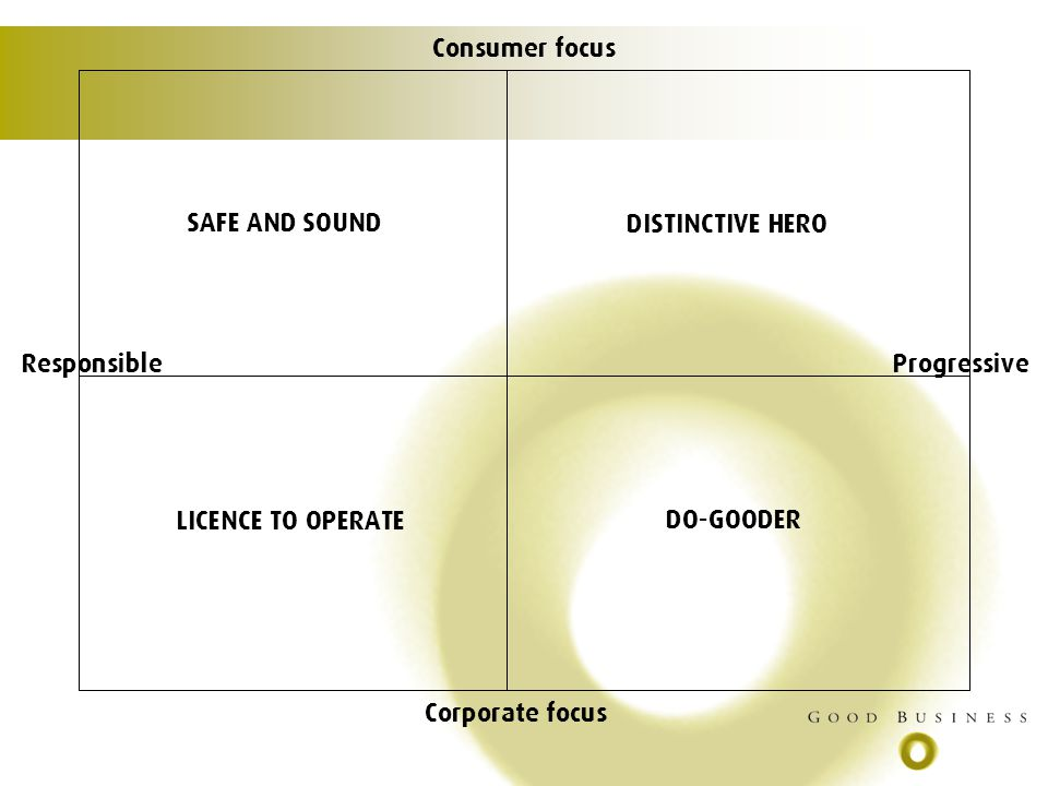 Consumer focus Corporate focus ResponsibleProgressive SAFE AND SOUND LICENCE TO OPERATE DO-GOODER DISTINCTIVE HERO